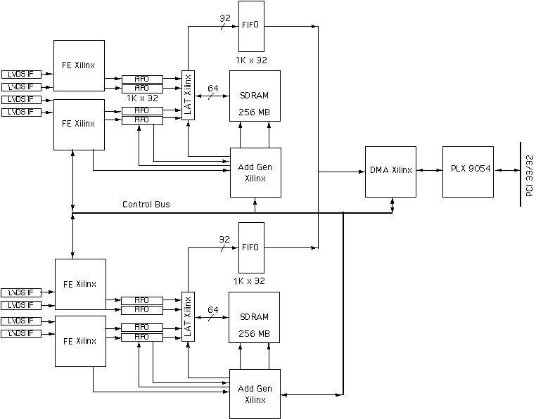 8 channel LVDS interface